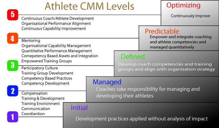 Athlete CMM Levels